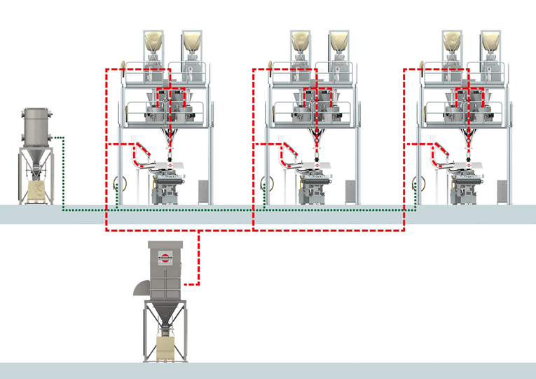 Each solution can be customized: Dry separation for dosing platform and extruder