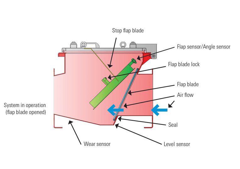 A lock prevents the blade from opening due to the vacuum created following an explosion.