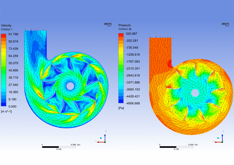 Air pressure and flow distribution inside a fan.