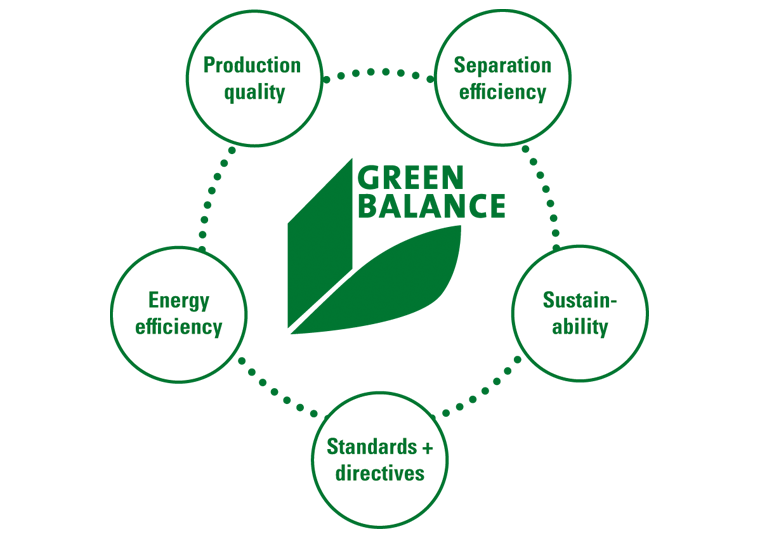 "2012: By adopting the ""Green Balance"" motto, Keller Lufttechnik commits to reliable, far-sighted treatment of all natural resources."