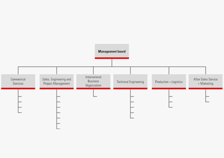 The organization chart for Keller Lufttechnik + Co. KG indicates the various company divisions which are closely linked amongst each other.