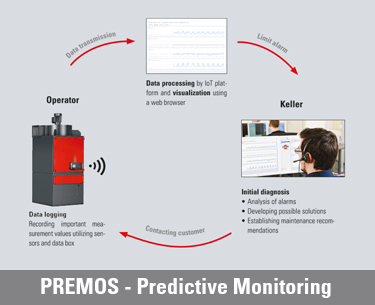 New: Predictive Monitoring. How remote monitoring of extraction systems protects against unforeseen machine downtime